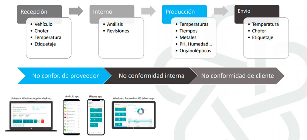 Control de Calidad - Premium Food - Integran