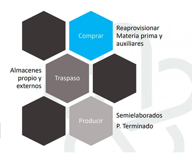 Planificación Producción - Premium Food - Integran