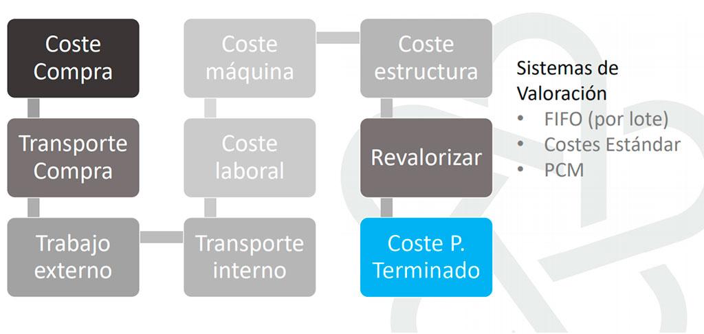 Planificación de la producción - Premium Food - Integran