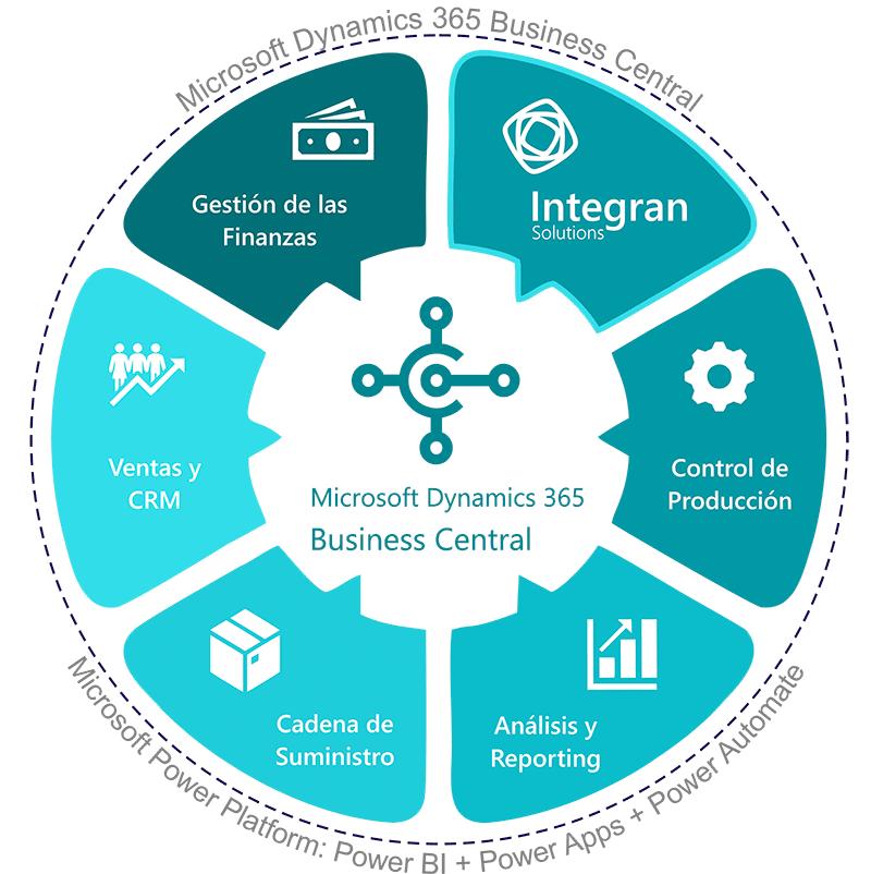 INTEGRAN - ERP - Microsoft Dynamics 365 - Business Central