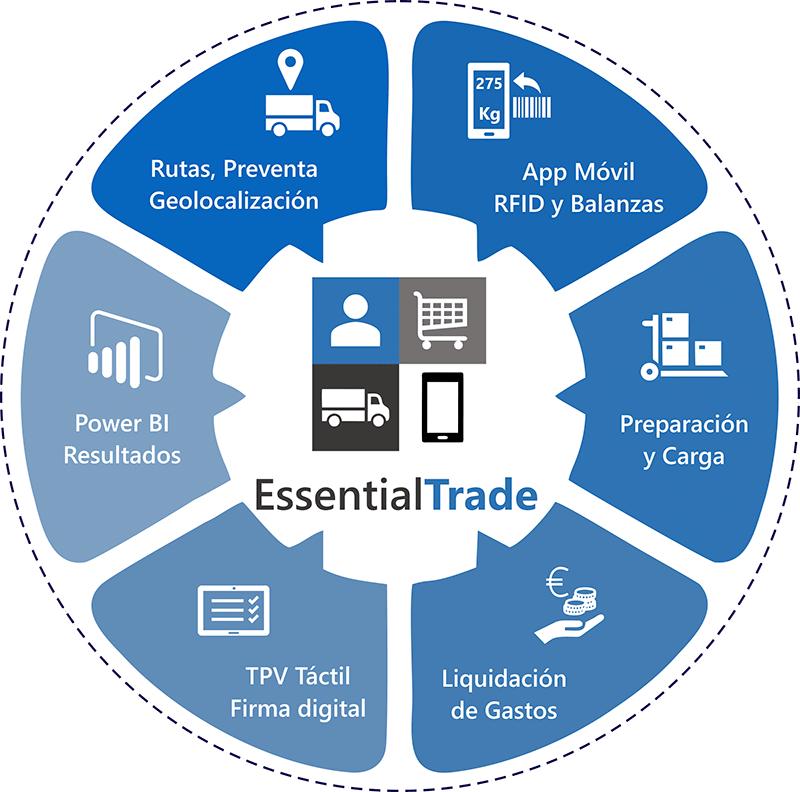 Essential Trade - INTEGRAN